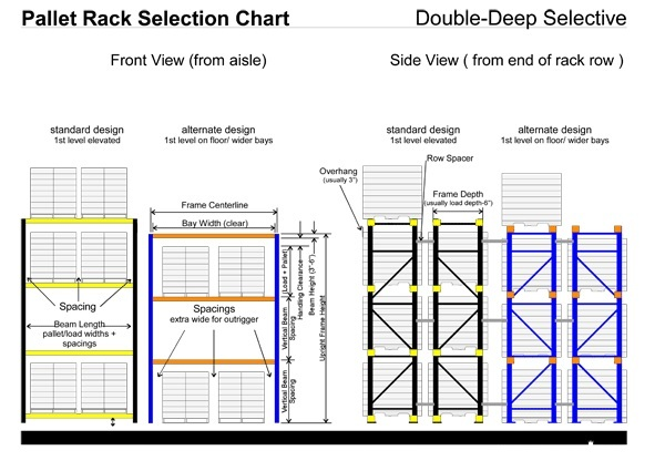 Double Deep Racking Compare With Selctive Racking
