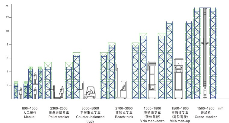 Passage Width of different pallet racking