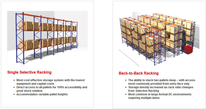 Single Selective Pallet Racking